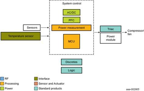 block diagram of air conditioner air conditioner database