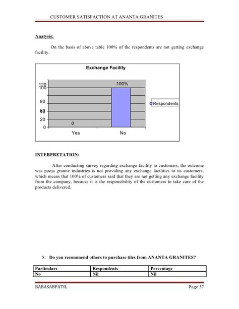 As A Marketing Tool Mba Project by Customer Satisfaction At Ananta Granites Project Report
