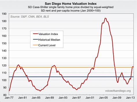san diego homes overpriced yes not so much