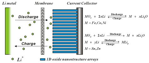 hybrid supercapacitor jinping liu s research homepage research
