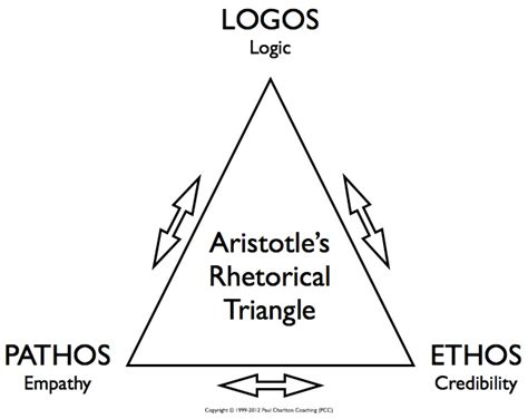 How To Use Ethos Pathos And Logos In An Essay by Ethos Logos And Pathos In King S Letter From Birmingham Part Ii Reflections On Kosovo