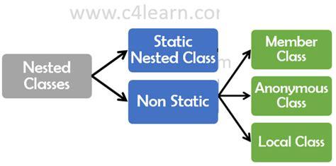 java tutorial nested classes java nested class overview java tutorials c4learn com