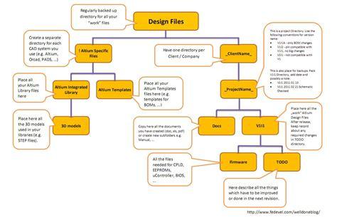 folder structure diagram hardware design directory template welldone fedevel