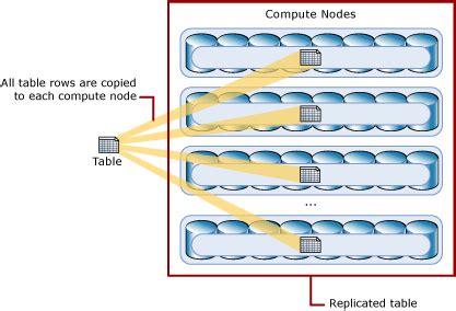 sur la table warehouse azure sql data warehouse architecture mpp microsoft docs