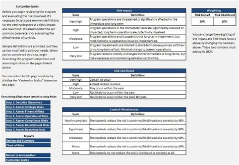 enterprise risk assessment template pictures to pin on