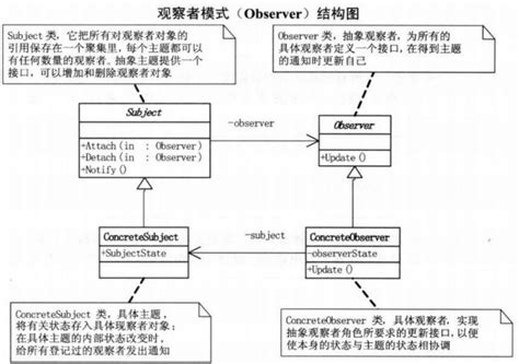 observer pattern simple exle design pattern three builder pattern observer pattern