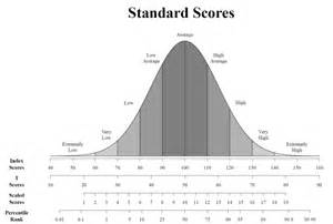 Wisc Iv Report Template Standard Scores In Psychological Evaluation Reports