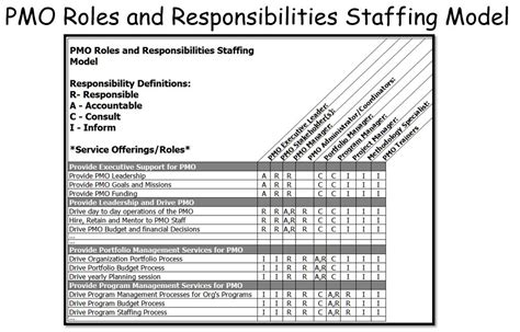 design management roles and responsibilities pmo staffing models bill dow s blog