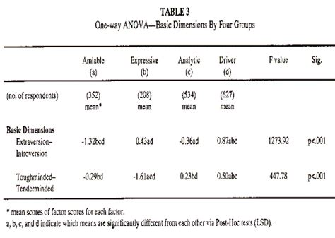research paper with anova test dissertation anova table