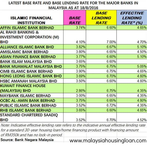 housing loan interest rates calculator islamic housing loan calculator 28 images malaysia