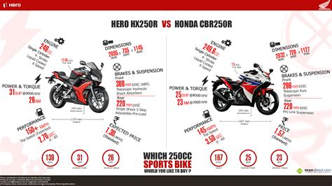 hero hx250r vs honda cbr250r