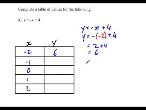 y 4x 2 table completing a table of values
