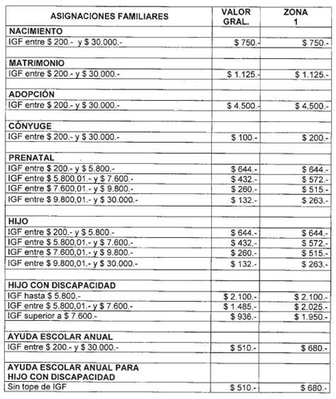 fecha de pago de asignacion familiar mes mayo 2016 fecha de cobro asignacion familiar mayo 2016