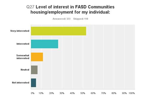 supportive housing fasd communities supportive housing