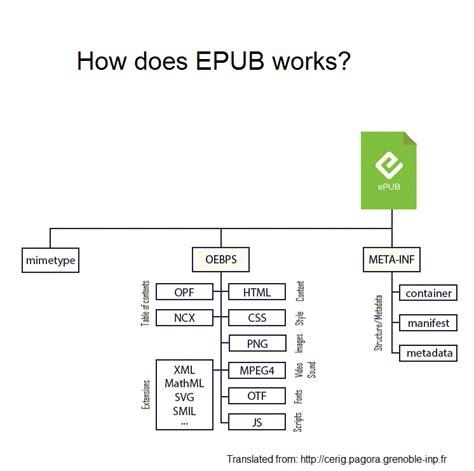 ebook format opf anatomy of an epub 3 file edrlab