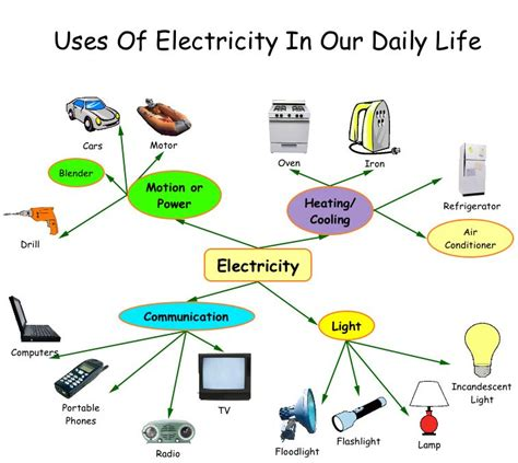 Essay On Plant In Our Daily by What Would We Do Without Electricity Suche Next Habitat Enegry
