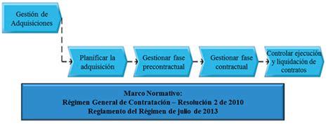 cadenas de suministro en nicaragua procesos y procedimientos banco de la rep 250 blica banco