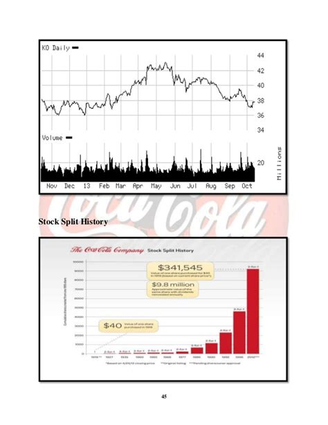 Mba At 45 Years by Coca Cola Company Project Report Mba 1st Year