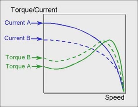 induction motor current slip of ac induction motors and how to minimize it