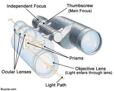 binocular parts diagram world s best stargazing destinations