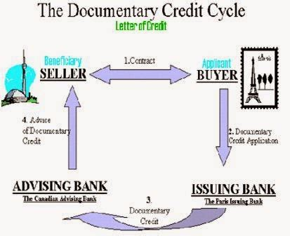 Letter Of Credit Transaction Flow Diagram Textile Fiber Yarn Spinning Woven And Knit Fabric Dyeing Garments Merchandising