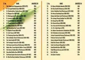 list of list of bharat ratna recipients