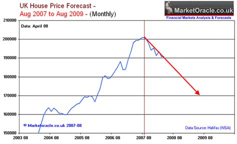 council of mortgage lenders 2008 housing market forecast