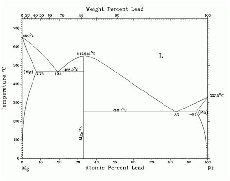 magnesium lead phase diagram диаграмма состояния системы mg pb