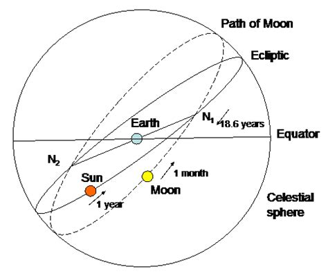 what's the difference between phases of moon and eclipses