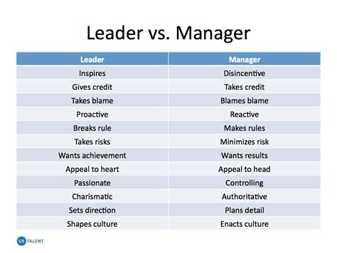 Mba Versus Masters In Leadership by Leader Versus Manager Quotes Quotesgram