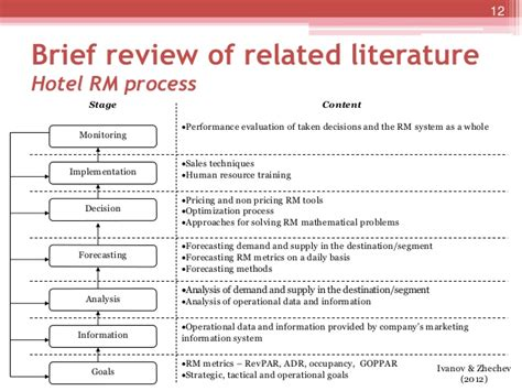 Review Related Literature Of Inventory System by Investigation Of The Revenue Management Practices Of Accommodation Es