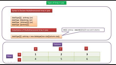 vector tutorial in java java ee java tutorial java array types of array