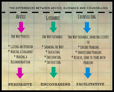 guidance counselor skills the differences between advice guidance and counselling