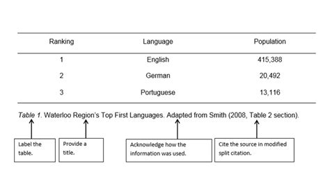 citing tables in apa visuals appendices apa conestoga