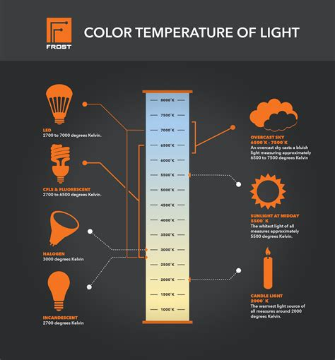 Led Light Bulb Color Temperature Chart Light Color Temperature Gallery