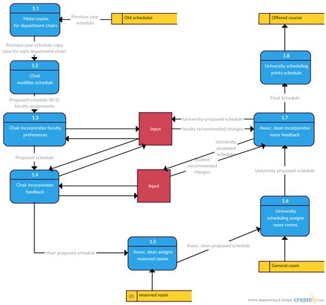 Data Flow Diagram Templates To Map Data Flows Creately Blog Data Flow Chart Template