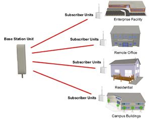 point to multipoint wireless ethernet bridge