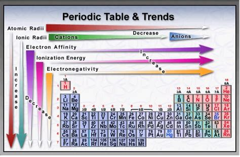 Trends In The Periodic Table by Periodic Trends Driverlayer Search Engine