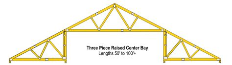 what of trusses to use for different roof ceiling