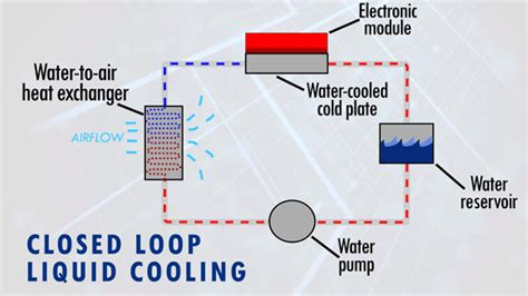analyzing heat transfer through a roof how is a heat exchanger used in liquid cooling advanced