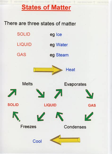 www matter states of matter diagram change states free engine image
