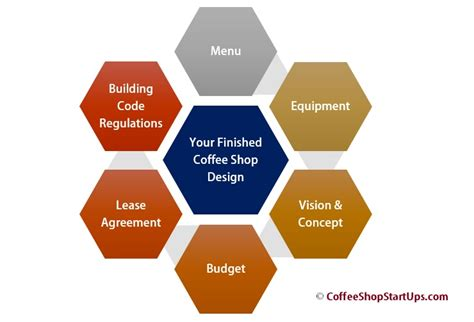 starting home design business writing your coffee shop business plan in 2016
