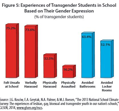 5 of the most unsettling realities for america's trans