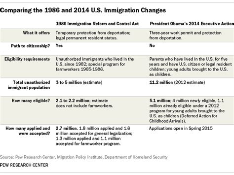 immigration section how the 1986 immigration law compares with obama s program