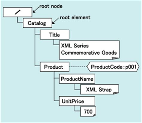 xml pattern d xml tutorial volume 7 xslt basics