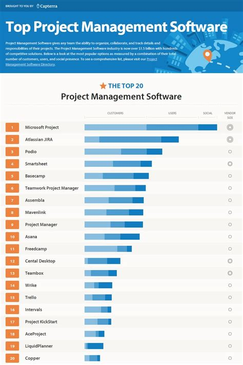 best project management softwares 17 best images about aprender y aplicar on