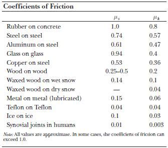 coefficient of friction table