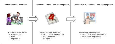 questura grosseto ufficio passaporti archivio