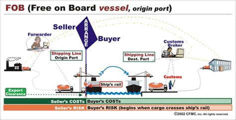 incoterms arsang safe trading co