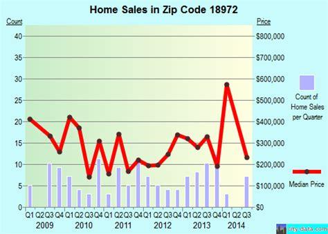 black eddy pa zip code 18972 real estate home